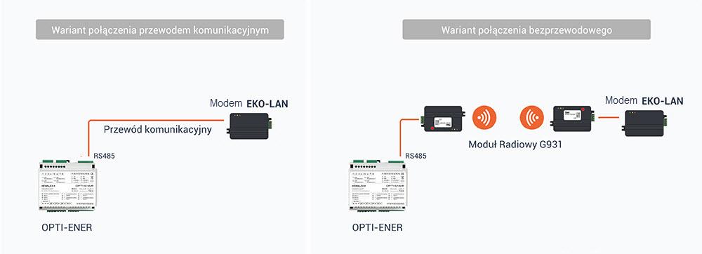 Schemat połączenia modułu OPTI-ENER z modemem EKO-LAN, za pomocą Modułu radiowego G931