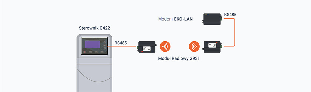 Schemat połączenia sterownika instalacji solarnej G422 z modemem EKO-LAN, za pomocą Modułu radiowego G931