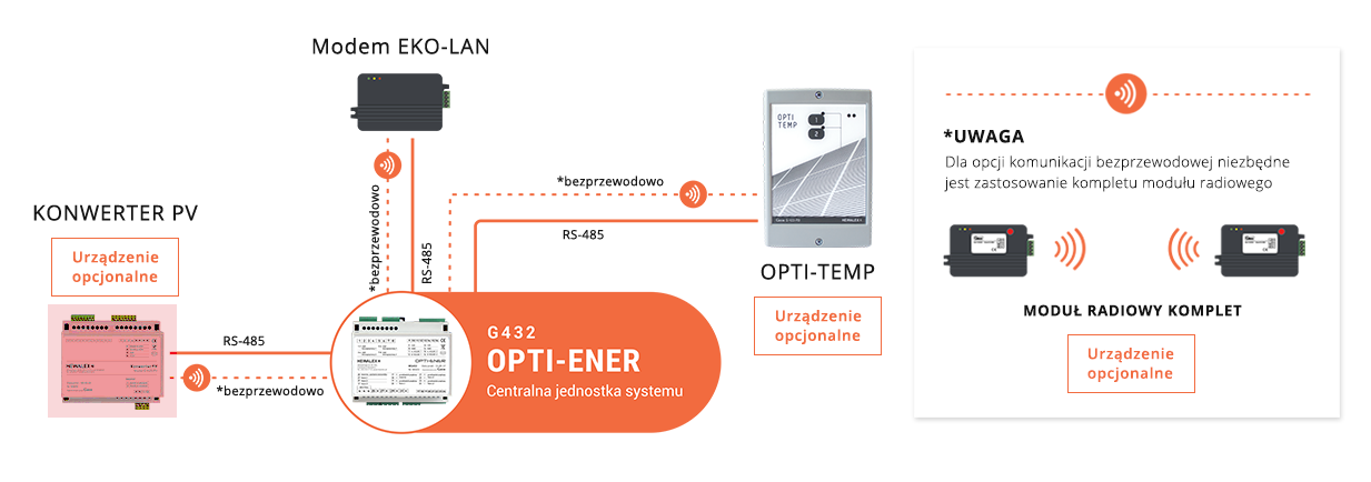 Schemat systemu OPTI-ENER ze wskazaniem podłączenia Konwertera PV
