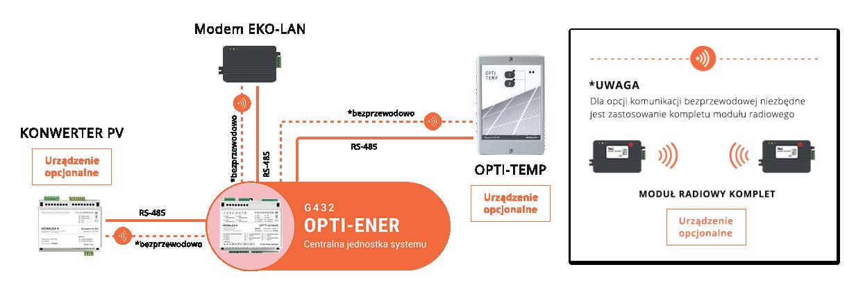 Schemat systemu OPTI-ENER w maksymalnej konfiguracji z modułami rozszerzającymi